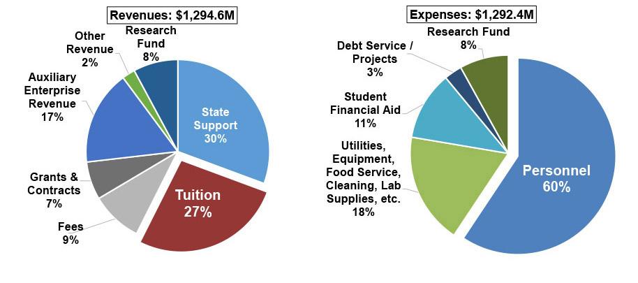 Operating Budget Chart