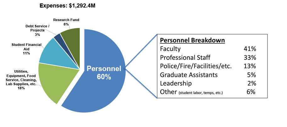 Personnel Breakdown chart