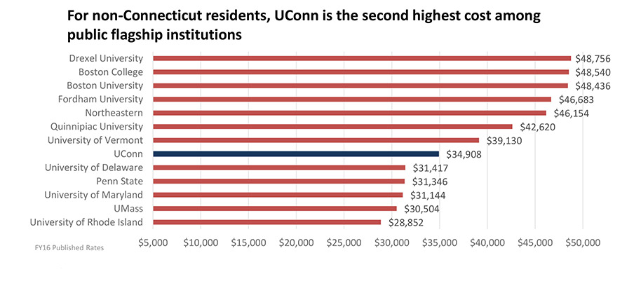 Tuition and Fees for a Non-Connecticut Resident vs. Competitors chart
