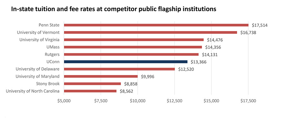 In-State Tuition and Fees Compared to Public Competitors chart